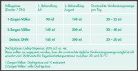Ameisensäure Lösung Formivar 60 % Med. ad us. vet